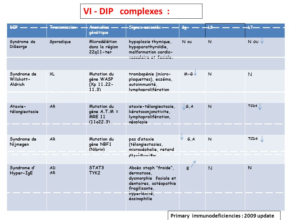 VI - DIP complexes : Primary immunodeficiencies : 2009 update E