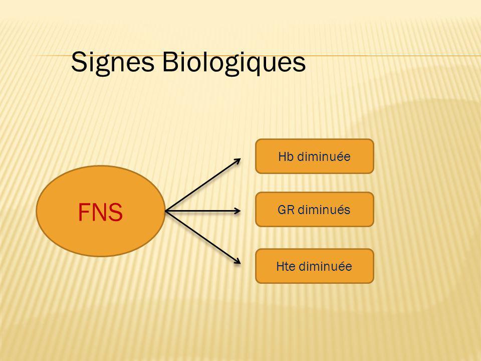 Signes Biologiques Hb diminuée FNS GR diminués Hte diminuée