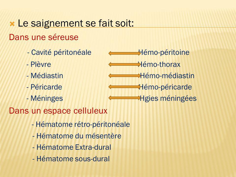Le saignement se fait soit: - Cavité péritonéale Hémo-péritoine