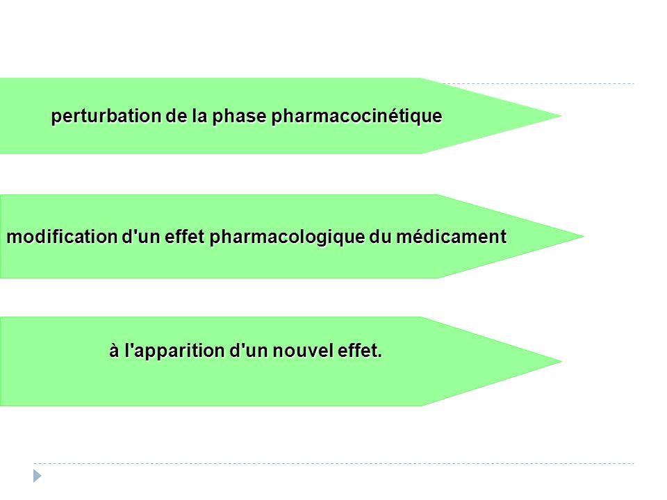perturbation de la phase pharmacocinétique