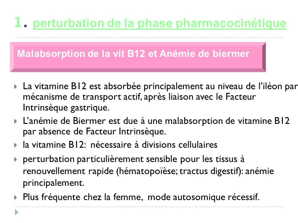 1. perturbation de la phase pharmacocinétique