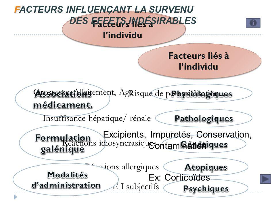 FACTEURS INFLUENÇANT LA SURVENU DES EFFETS INDÉSIRABLES