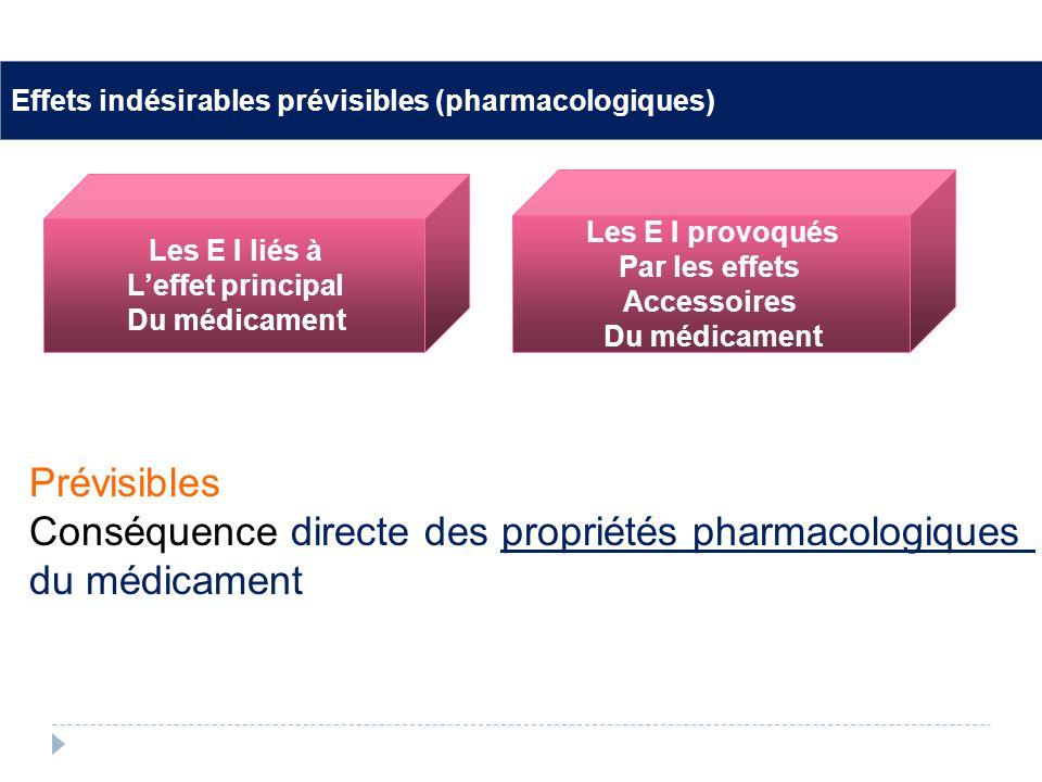 Conséquence directe des propriétés pharmacologiques du médicament