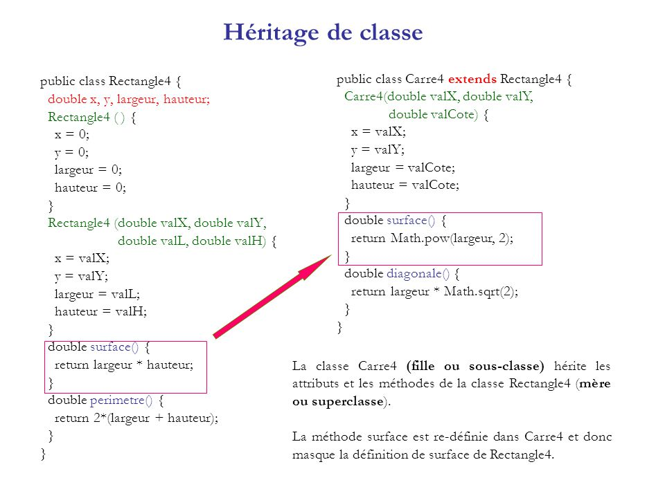 Héritage de classe public class Carre4 extends Rectangle4 {