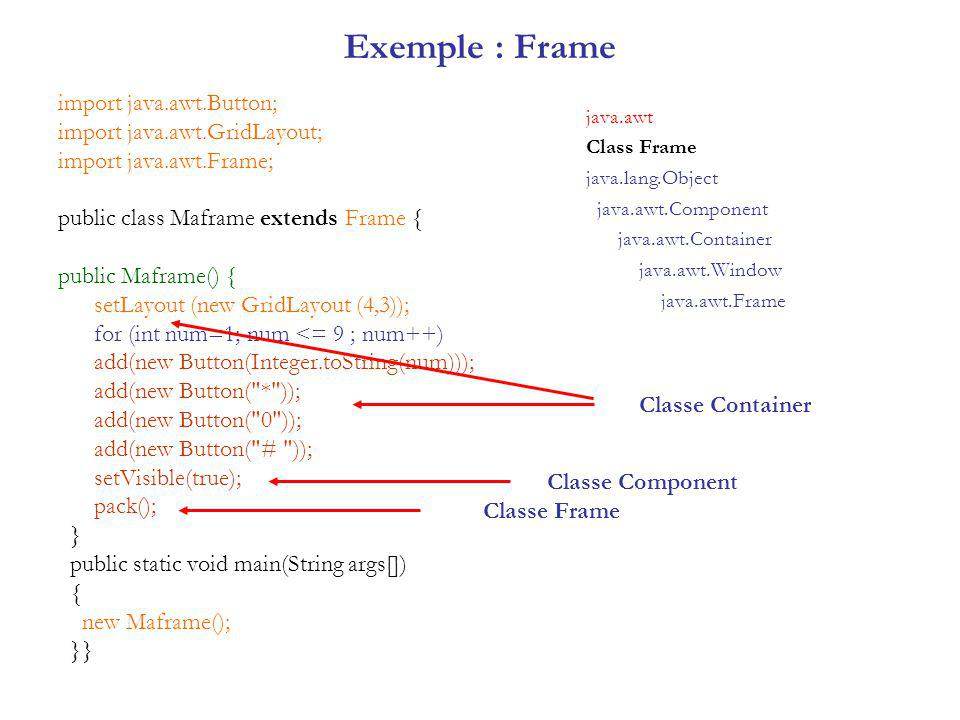 Exemple : Frame import java.awt.Button; import java.awt.GridLayout;