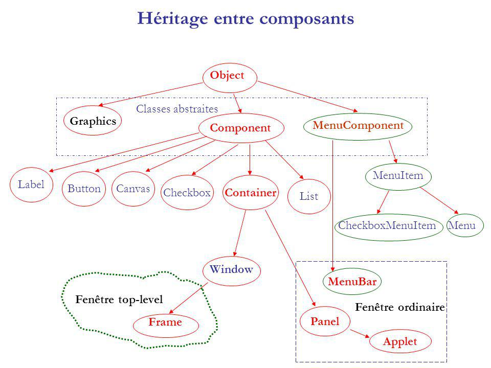 Héritage entre composants