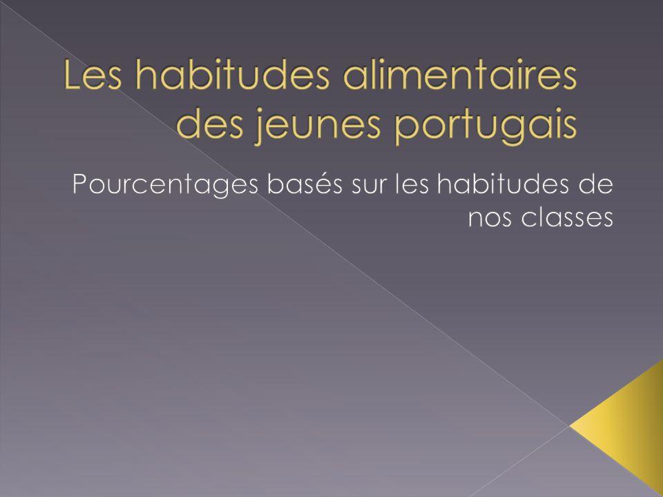 Les habitudes alimentaires des jeunes portugais