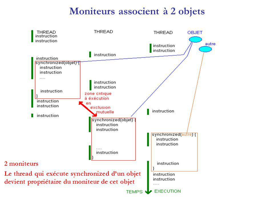 Moniteurs associent à 2 objets