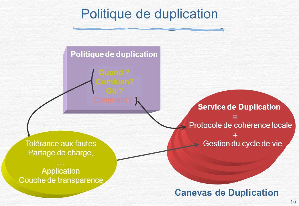Politique de duplication
