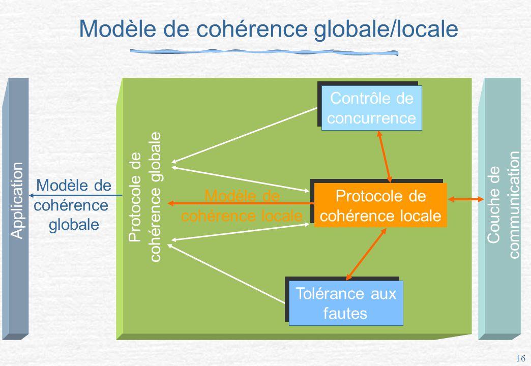 Modèle de cohérence globale/locale
