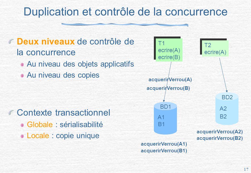 Duplication et contrôle de la concurrence