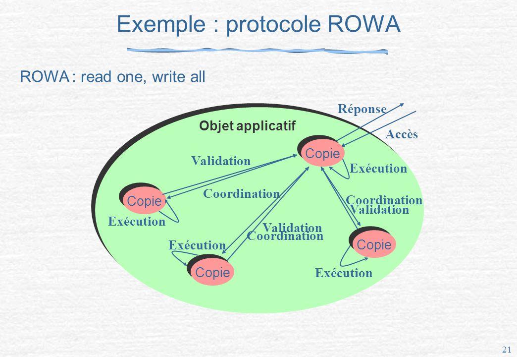 Exemple : protocole ROWA