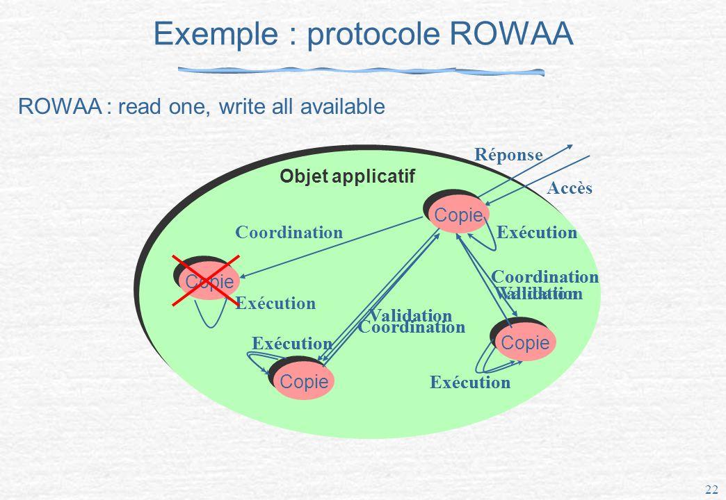 Exemple : protocole ROWAA