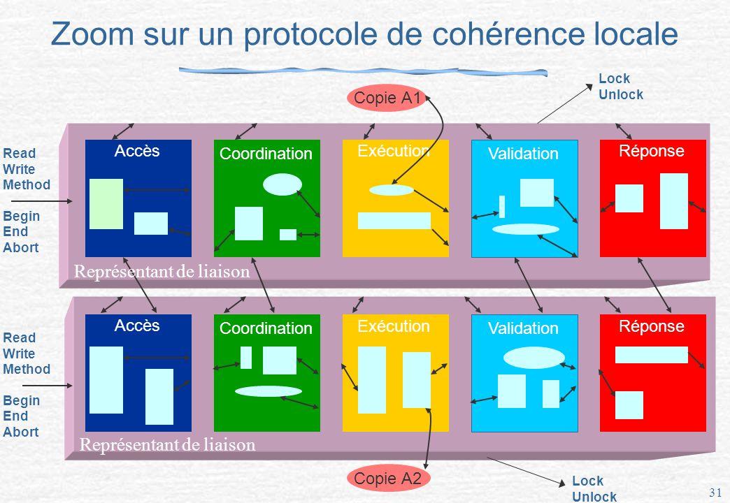 Zoom sur un protocole de cohérence locale
