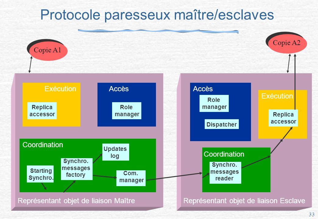 Protocole paresseux maître/esclaves