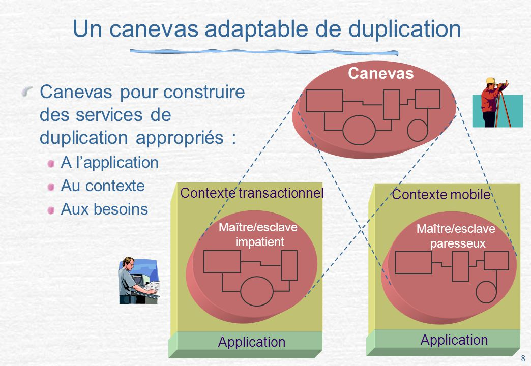 Un canevas adaptable de duplication