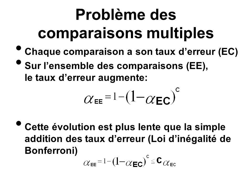 Problème des comparaisons multiples