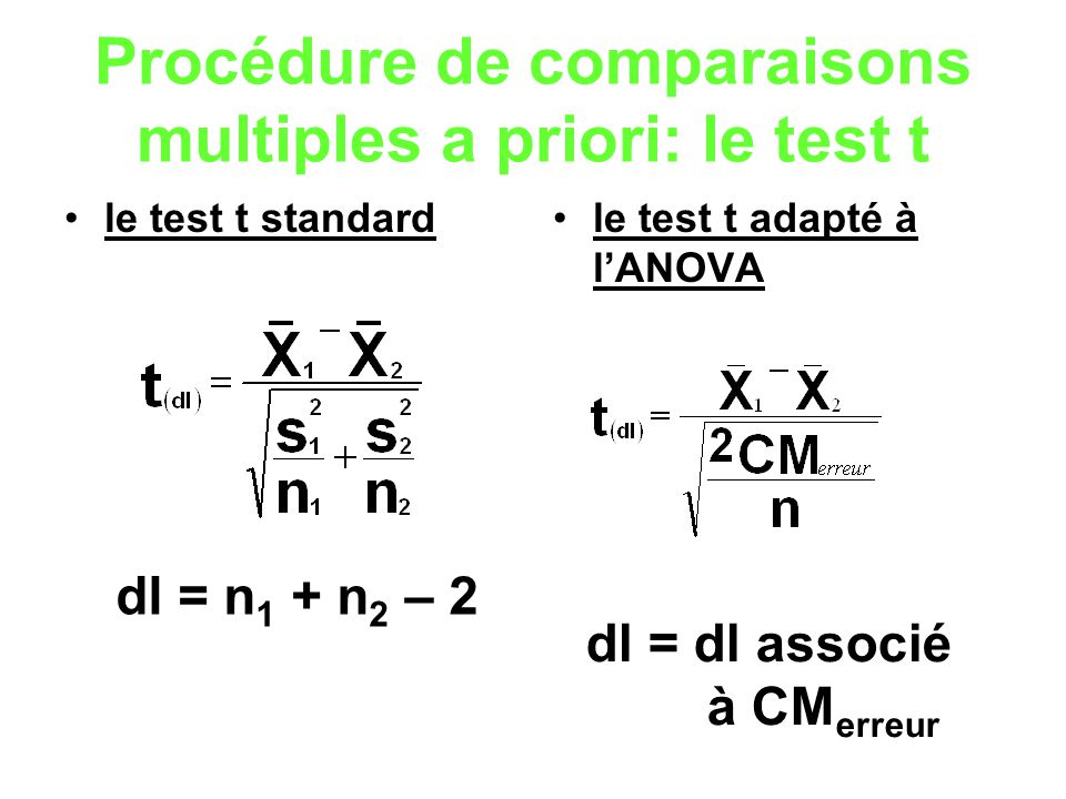 Procédure de comparaisons multiples a priori: le test t