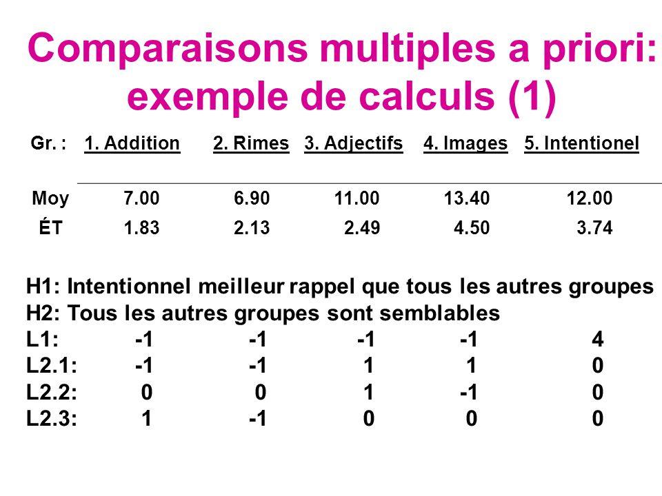 Comparaisons multiples a priori: