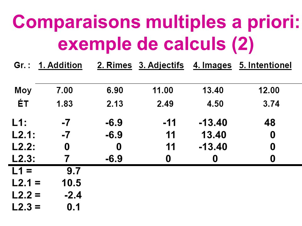 Comparaisons multiples a priori: