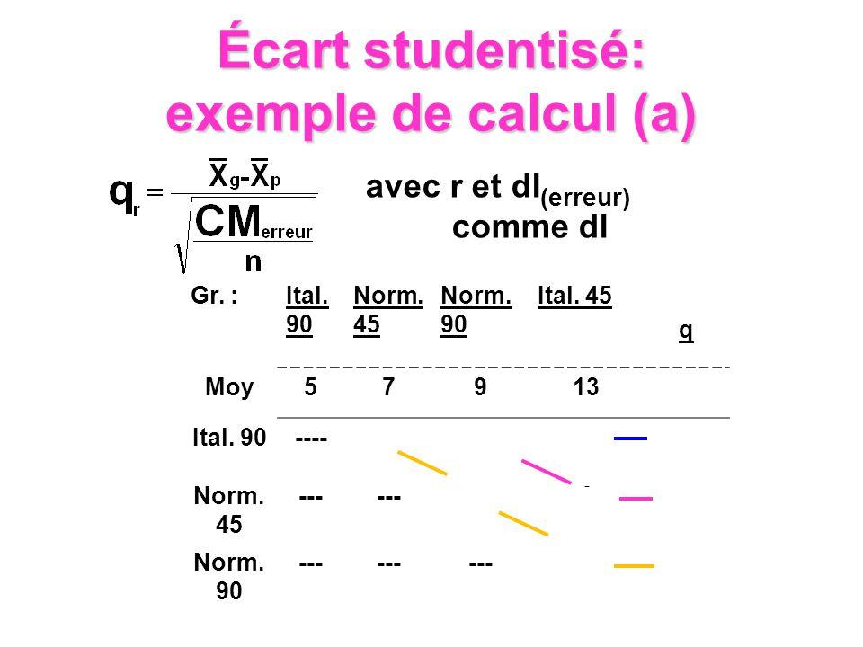 Écart studentisé: exemple de calcul (a)