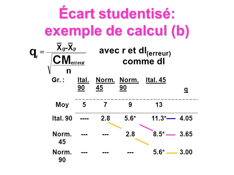 Écart studentisé: exemple de calcul (b)