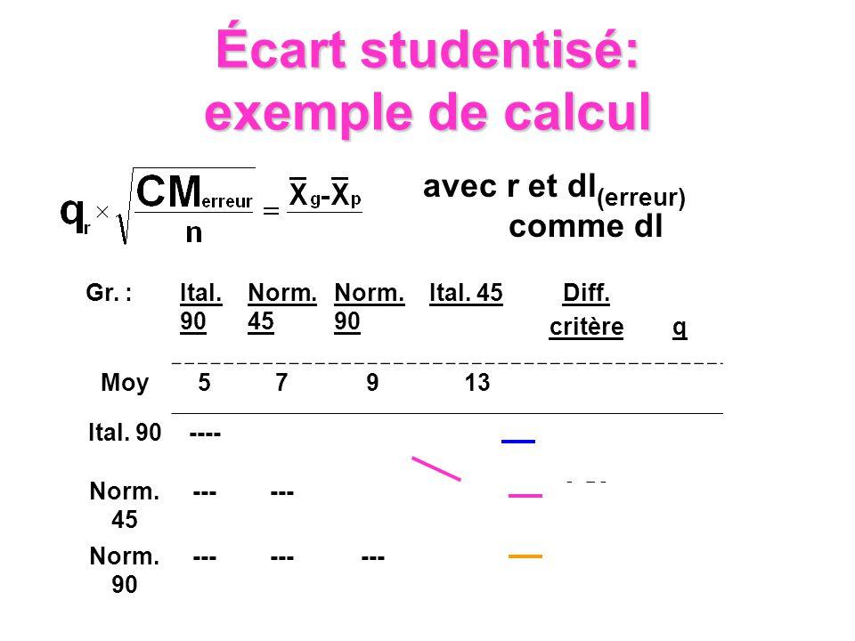 Écart studentisé: exemple de calcul