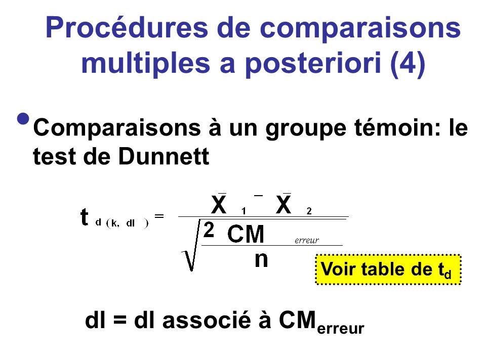 Procédures de comparaisons multiples a posteriori (4)
