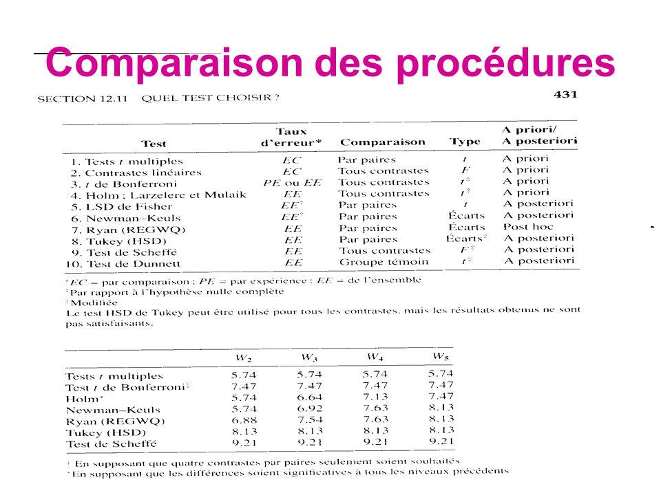 Comparaison des procédures