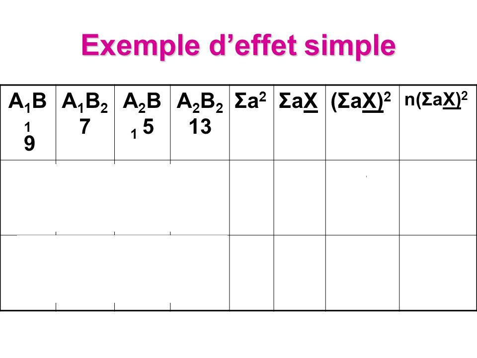 Exemple d'effet simple