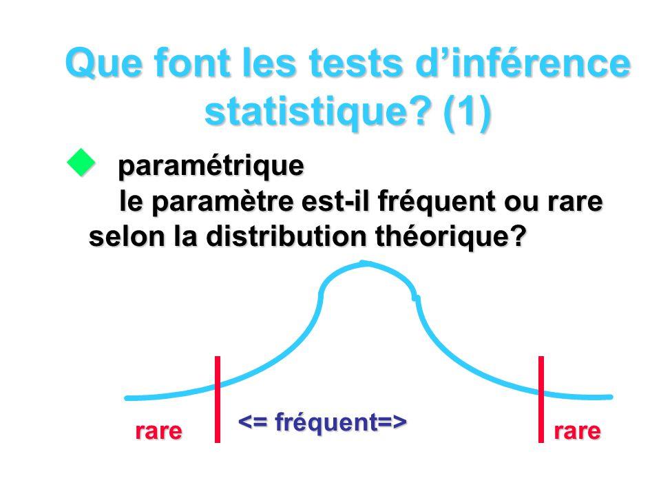 Que font les tests d'inférence statistique (1)