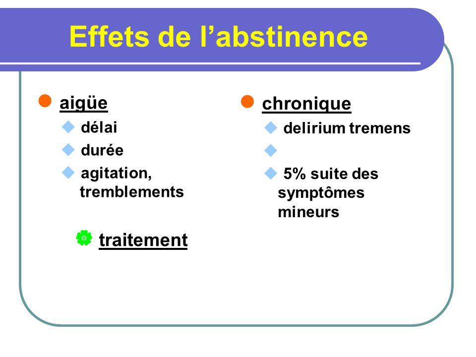 Effets de l'abstinence