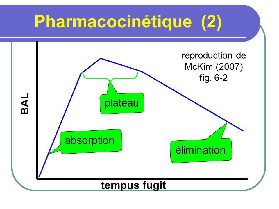 Pharmacocinétique (2) BAL plateau absorption élimination tempus fugit