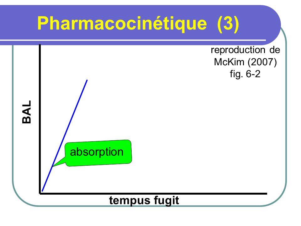 Pharmacocinétique (3) BAL absorption tempus fugit reproduction de