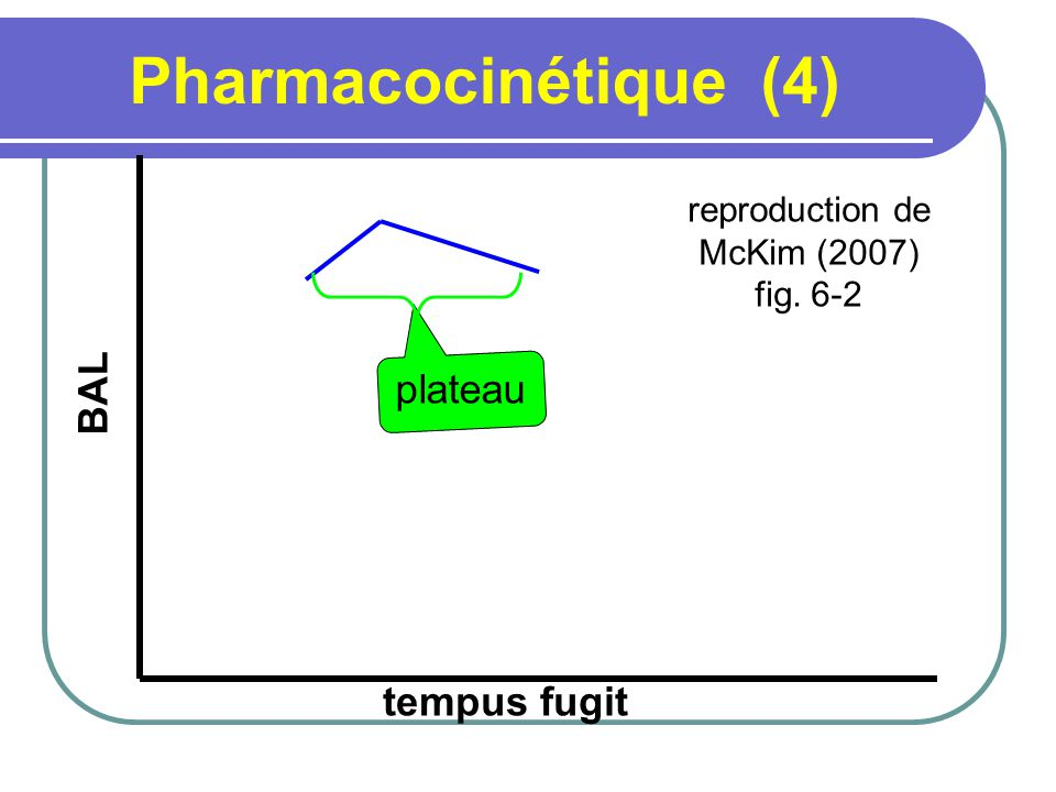 Pharmacocinétique (4) BAL plateau tempus fugit reproduction de
