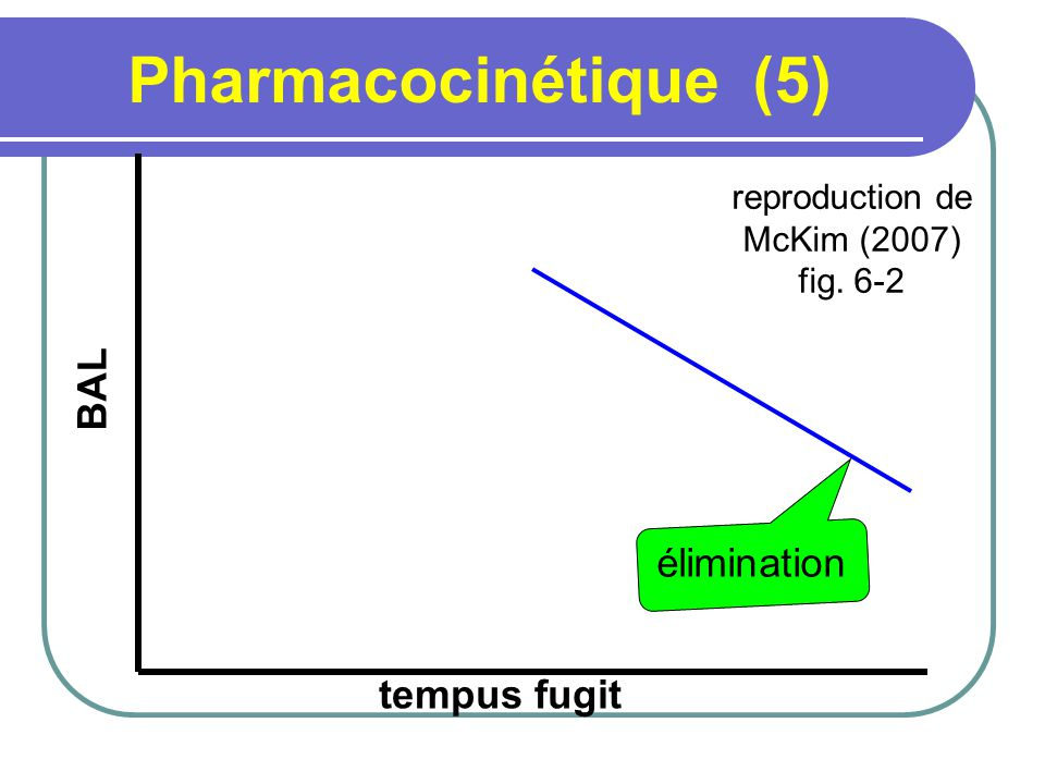 Pharmacocinétique (5) BAL élimination tempus fugit reproduction de