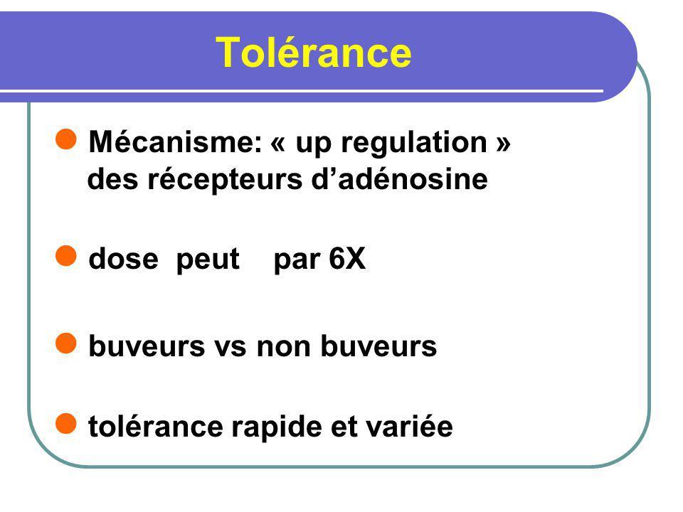 Tolérance Mécanisme: « up regulation » des récepteurs d'adénosine