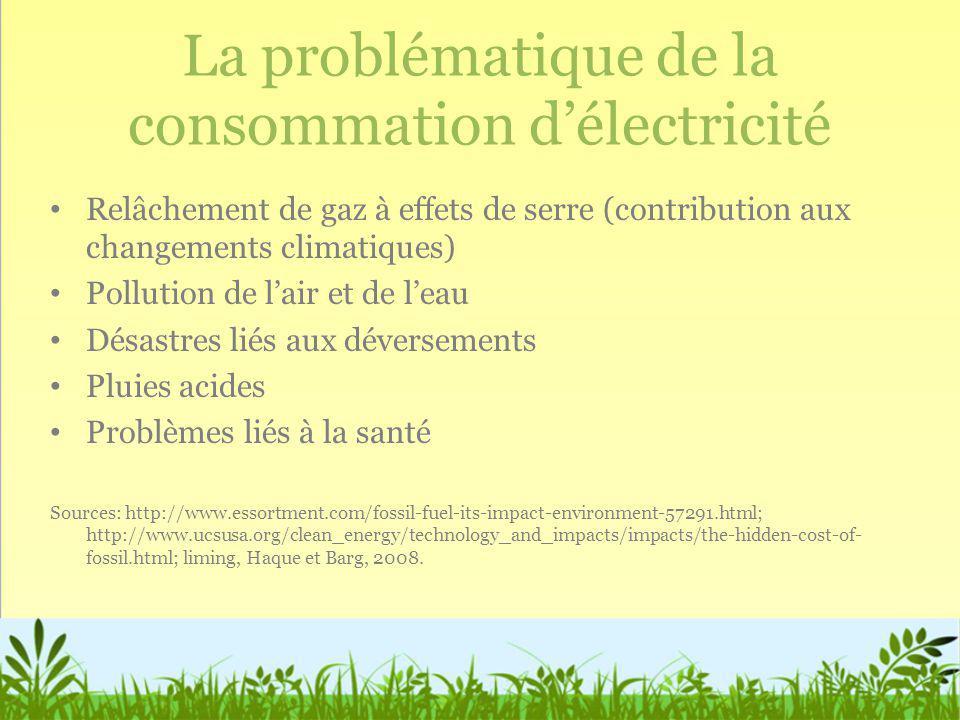 La problématique de la consommation d'électricité