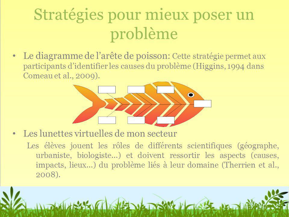 Stratégies pour mieux poser un problème