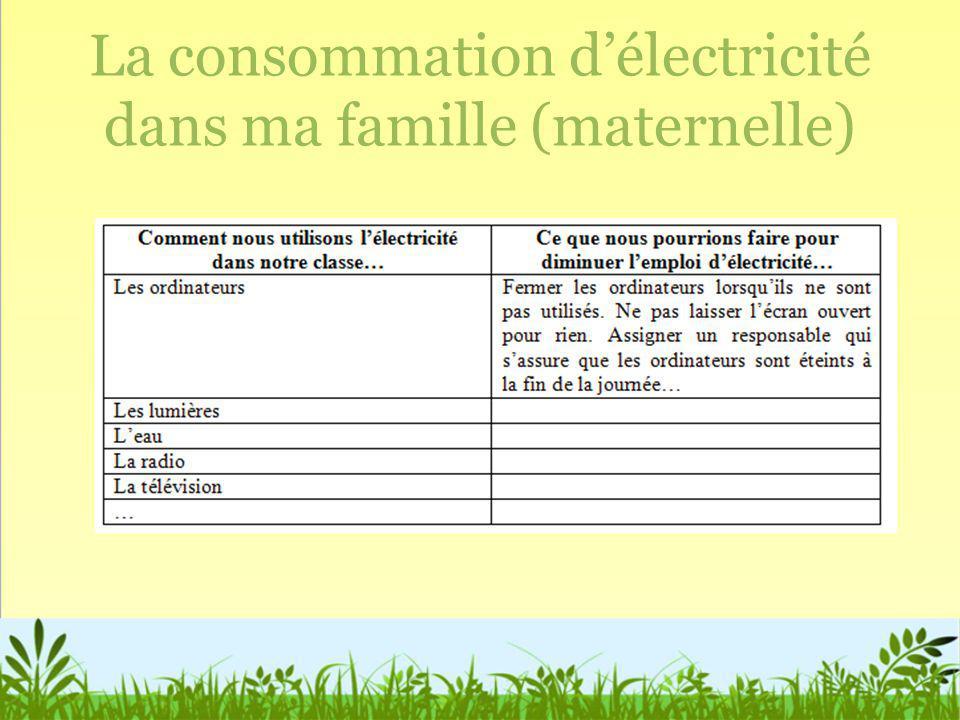 La consommation d'électricité dans ma famille (maternelle)