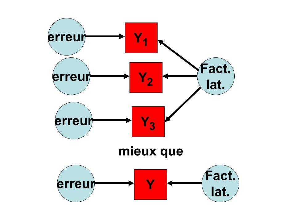 Fact. lat. Y2 erreur Y1 Y3 mieux que Y Fact. lat. erreur