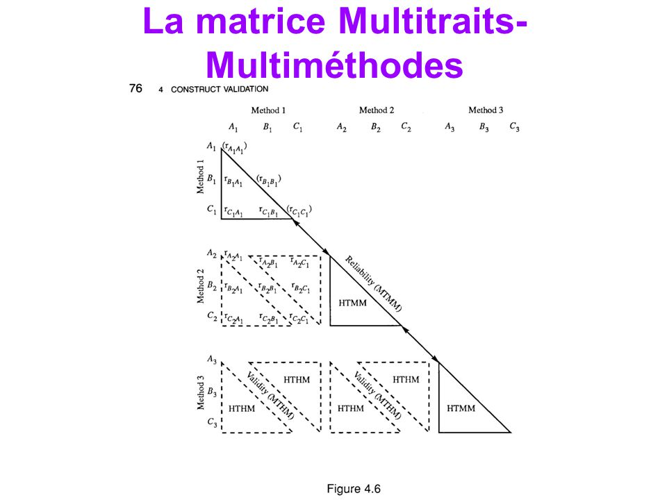 La matrice Multitraits-Multiméthodes