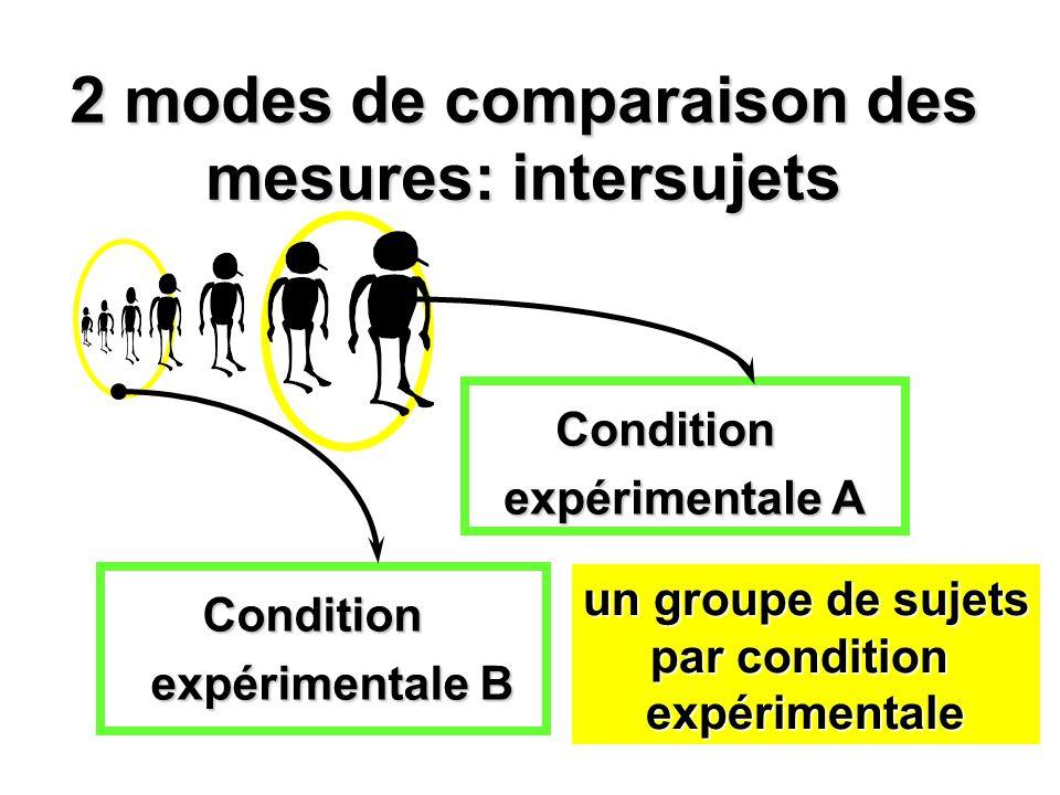2 modes de comparaison des mesures: intersujets