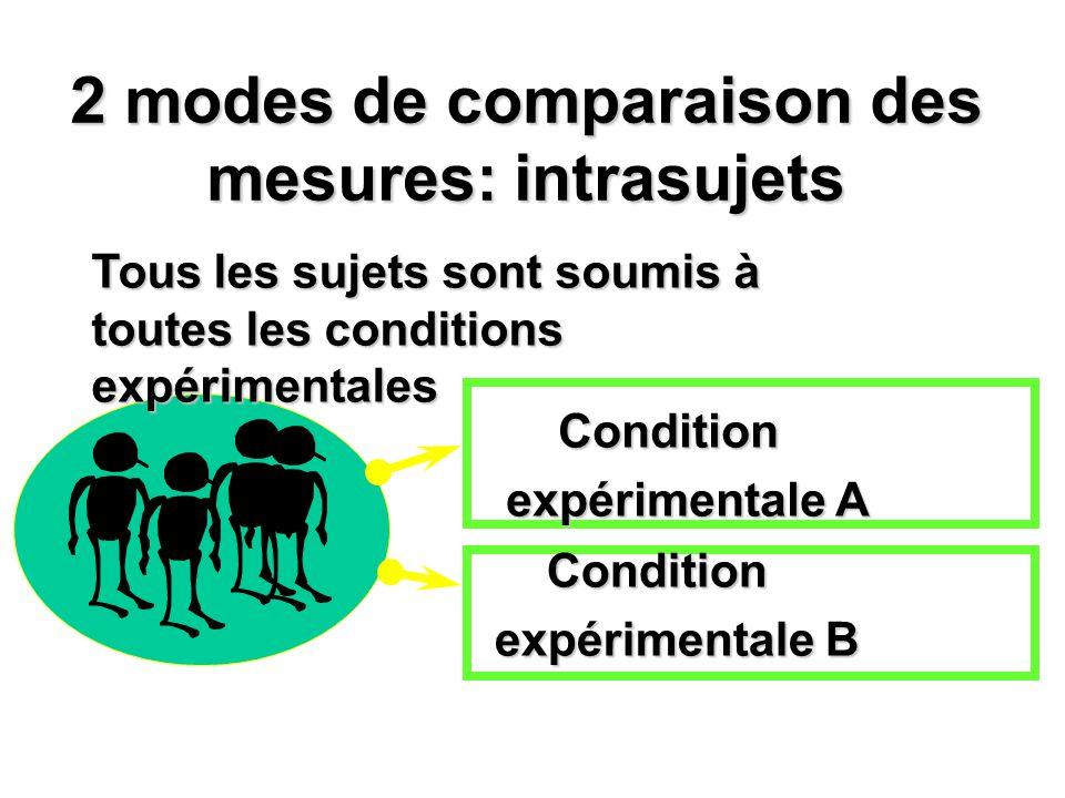 2 modes de comparaison des mesures: intrasujets