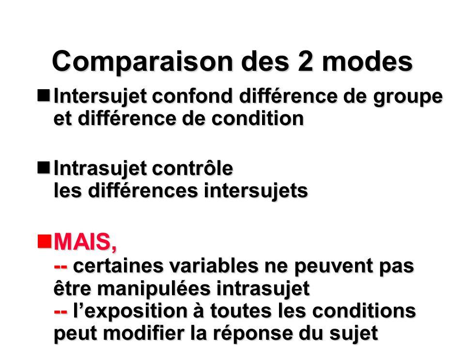 Comparaison des 2 modes Intersujet confond différence de groupe et différence de condition. Intrasujet contrôle les différences intersujets.
