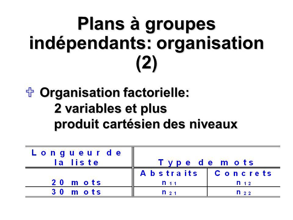 Plans à groupes indépendants: organisation (2)