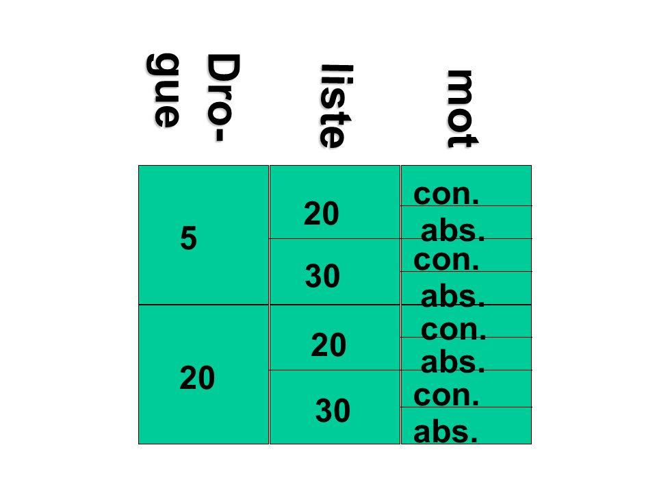 20 5 30 abs. con. liste Dro- gue mot