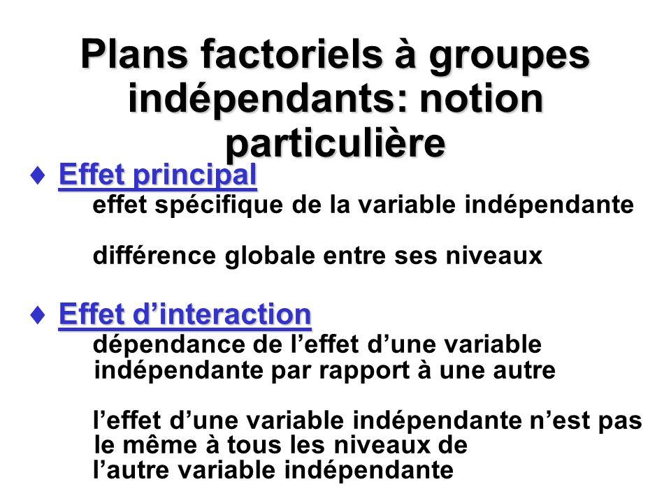 Plans factoriels à groupes indépendants: notion particulière