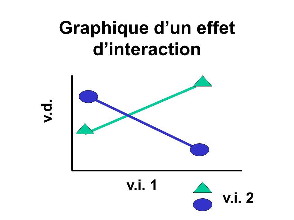 Graphique d'un effet d'interaction
