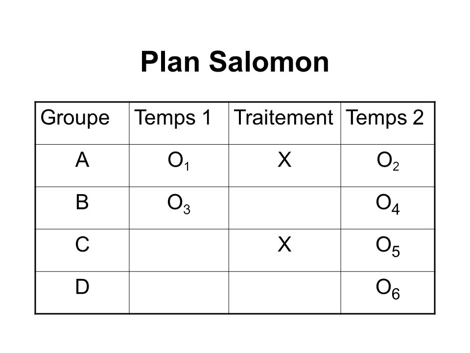 Plan Salomon Groupe Temps 1 Traitement Temps 2 A O1 X O2 B O3 O4 C O5